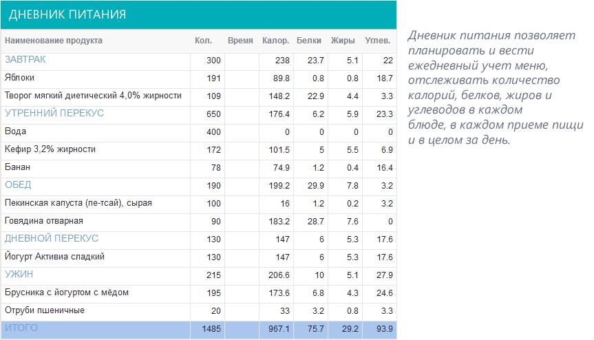 таблица здорового питания для похудения