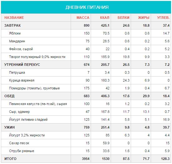 Таблица Похудения Для Детей.
